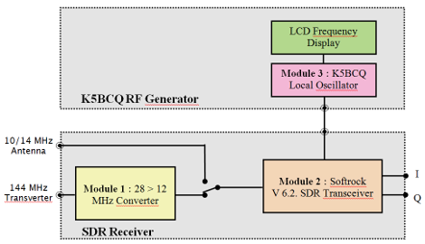 SDR Synoptic Diagram