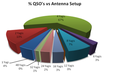 QSO vs Antenna setup2