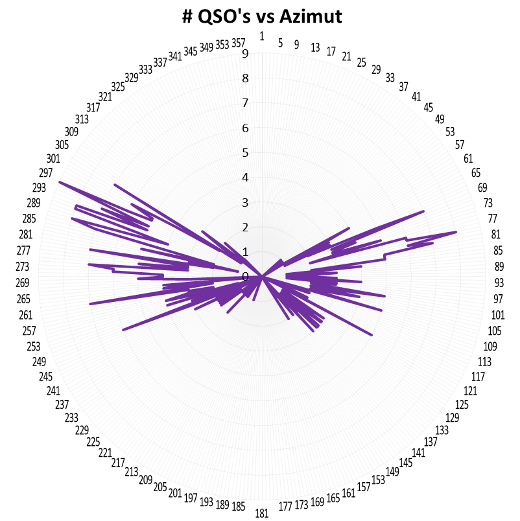 QSO vs Azimuth2
