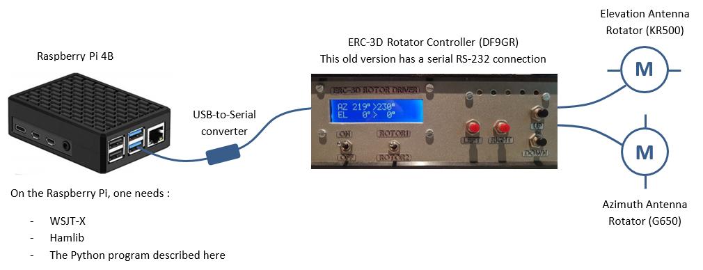 Rotator Controller